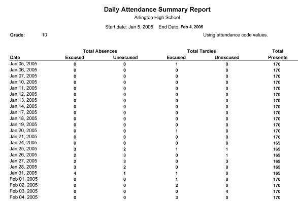 Daily Attendance Summary – Attendance Report Template